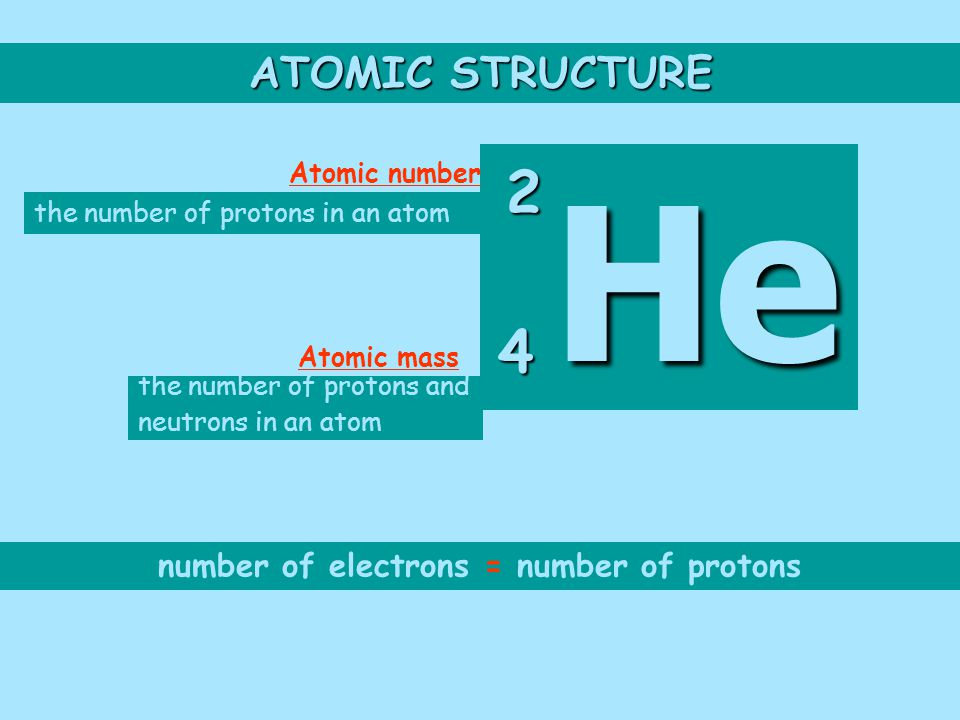 ATOMIC STRUCTURE the number of protons in an atom the number of protons and neutrons in an atom He He 2 4 Atomic mass Atomic number number of electrons = number of protons