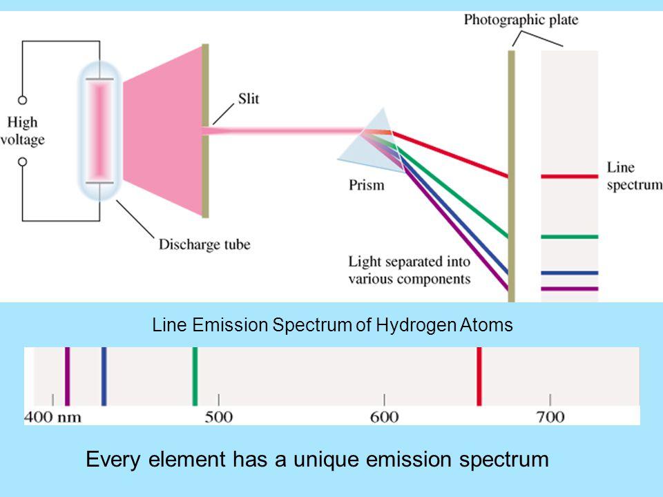 Line Emission Spectrum of Hydrogen Atoms Every element has a unique emission spectrum