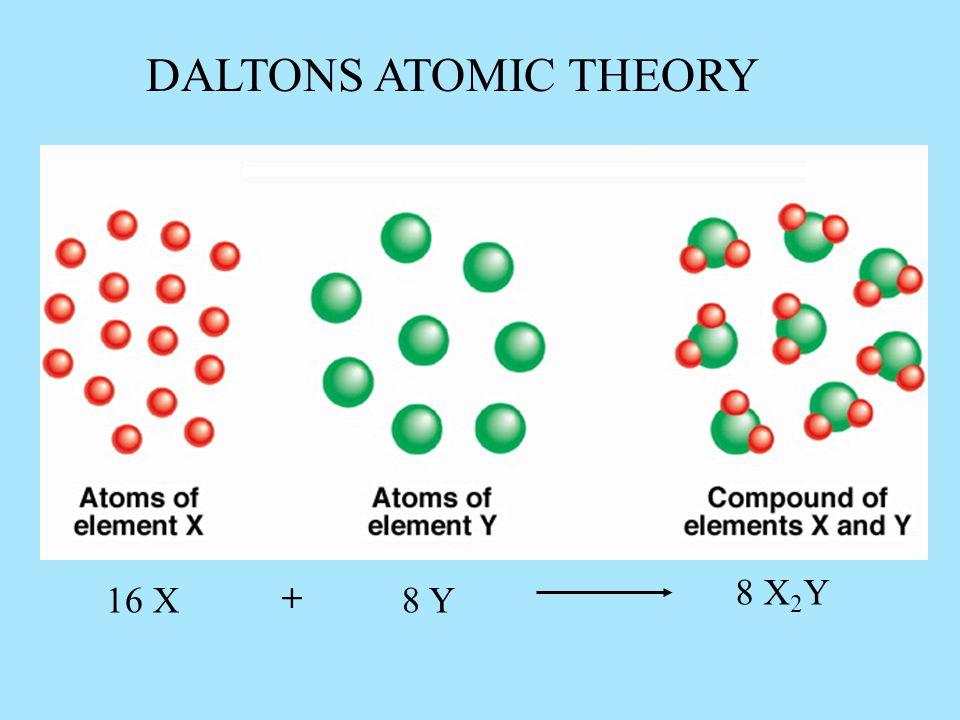 8 X 2 Y 16 X8 Y + DALTONS ATOMIC THEORY