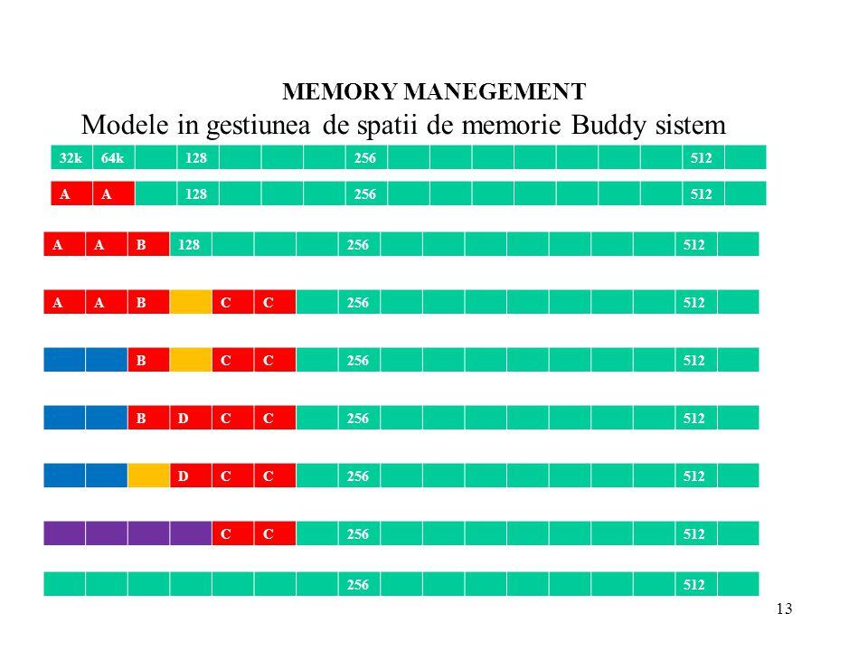 MEMORY MANEGEMENT 13 Modele in gestiunea de spatii de memorie Buddy sistem 32k64k128256512 AA128256512 AAB128256512 AABCC256512 BCC256512 BDCC256512 D