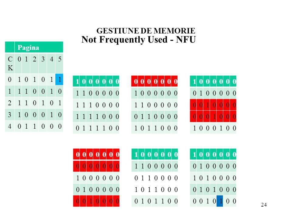 GESTIUNE DE MEMORIE 24 Not Frequently Used - NFU 012 345 Pagina CKCK 012345 0101011 1110010 2110101 3100010 4011000 1000000 1100000 1110000 1111000 01
