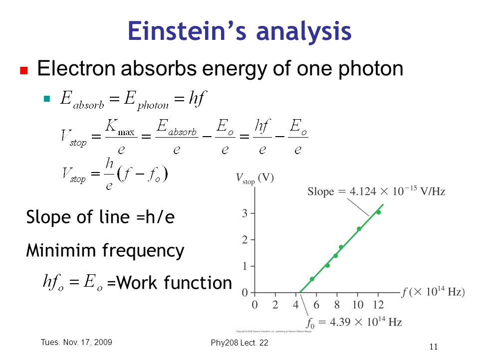 Tues. Nov. 17, 2009Phy208 Lect. 22 11 Einstein's analysis Electron absorbs energy of one photon Slope of line =h/e Minimim frequency =Work function