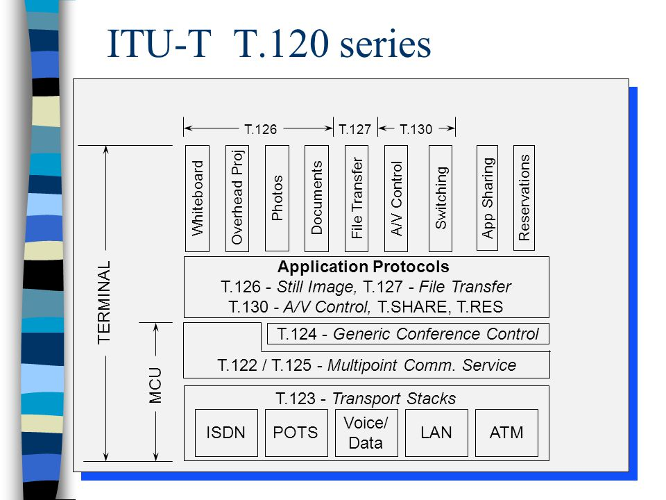 ITU-T T.120 series WhiteboardOverhead Proj Photos DocumentsFile Transfer App SharingReservations A/V Control Application Protocols T.126 - Still Image, T.127 - File Transfer T.130 - A/V Control, T.SHARE, T.RES T.124 - Generic Conference Control T.123 - Transport Stacks ISDNPOTS Voice/ Data LANATM MCU T.122 / T.125 - Multipoint Comm.