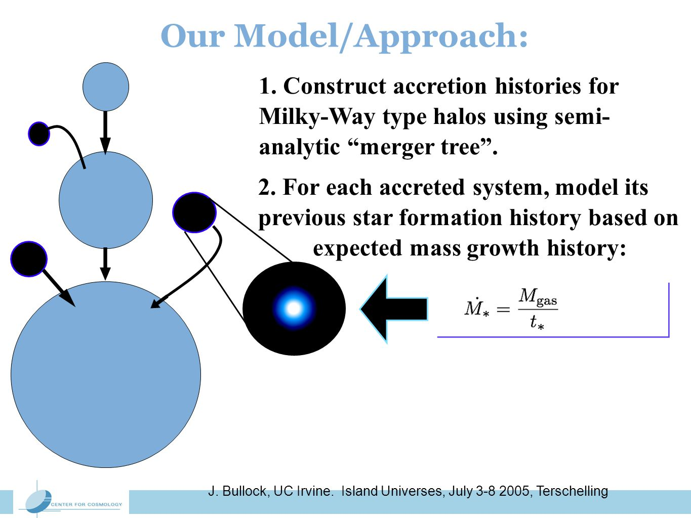 J. Bullock, UC Irvine. Island Universes, July 3-8 2005, Terschelling Our Model/Approach: 1. Construct accretion histories for Milky-Way type halos usi