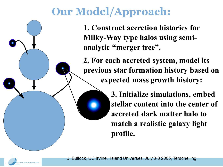 J. Bullock, UC Irvine. Island Universes, July 3-8 2005, Terschelling Our Model/Approach: 3.