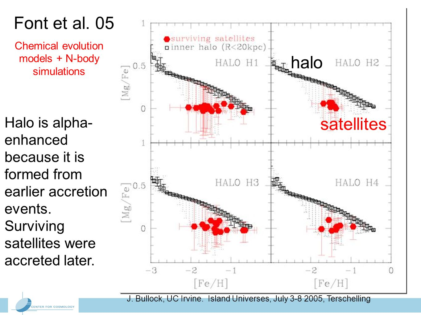 Font et al. 05 Halo is alpha- enhanced because it is formed from earlier accretion events. Surviving satellites were accreted later. Chemical evolutio