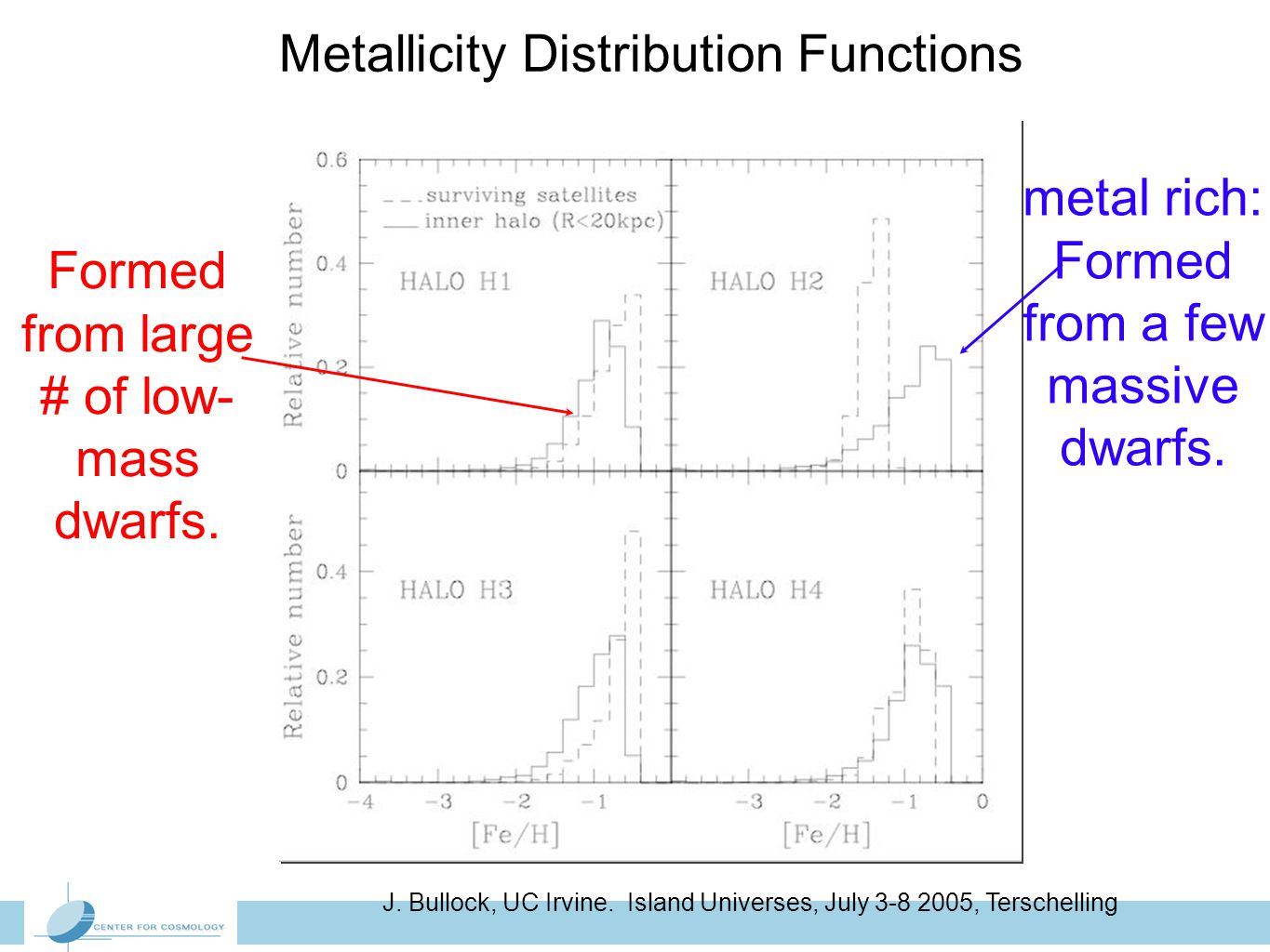 J. Bullock, UC Irvine. Island Universes, July 3-8 2005, Terschelling Metallicity Distribution Functions metal rich: Formed from a few massive dwarfs.