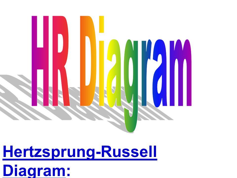 Hertzsprung-Russell Diagram: