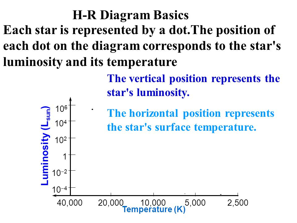 Each star is represented by a dot.The position of each dot on the diagram corresponds to the star s luminosity and its temperature The vertical position represents the star s luminosity.