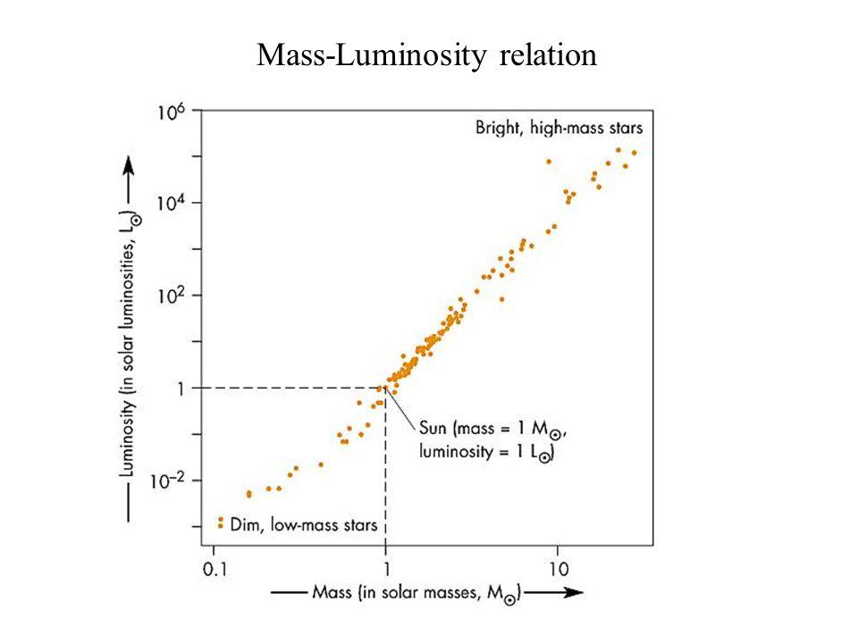 Mass-Luminosity relation