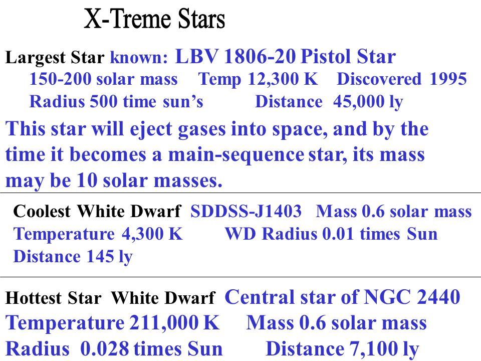 Largest Star known: LBV 1806-20 Pistol Star 150-200 solar mass Temp 12,300 K Discovered 1995 Radius 500 time sun's Distance 45,000 ly Coolest White Dwarf SDDSS-J1403 Mass 0.6 solar mass Temperature 4,300 K WD Radius 0.01 times Sun Distance 145 ly Hottest Star White Dwarf Central star of NGC 2440 Temperature 211,000 K Mass 0.6 solar mass Radius 0.028 times Sun Distance 7,100 ly This star will eject gases into space, and by the time it becomes a main-sequence star, its mass may be 10 solar masses.