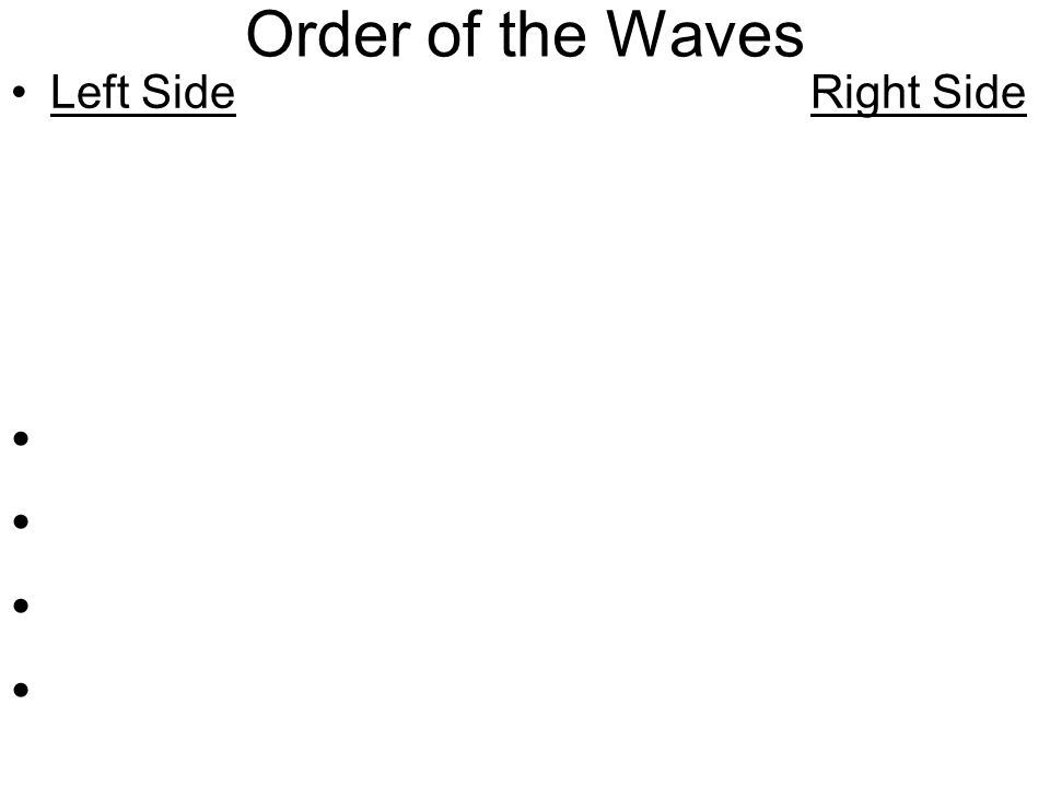 Order of the Waves Left Side Right Side Lowest frequency Highest frequency Lowest Energy Highest Energy Longest Wavelength Shortest Wavelength Radio G