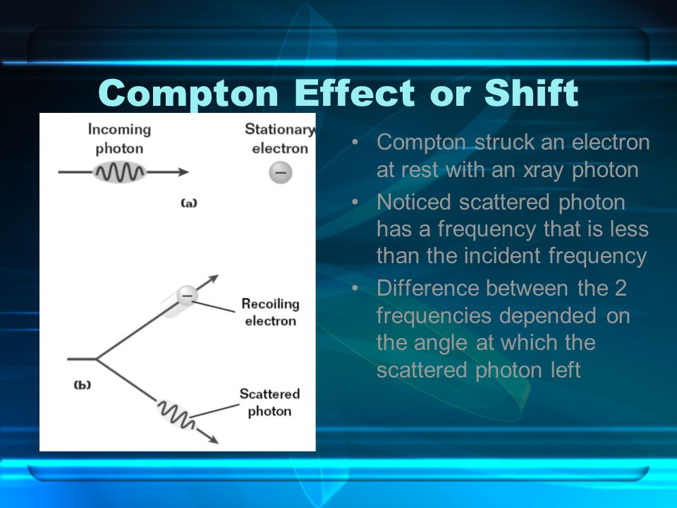 Compton Effect or Shift Compton struck an electron at rest with an xray photon Noticed scattered photon has a frequency that is less than the incident