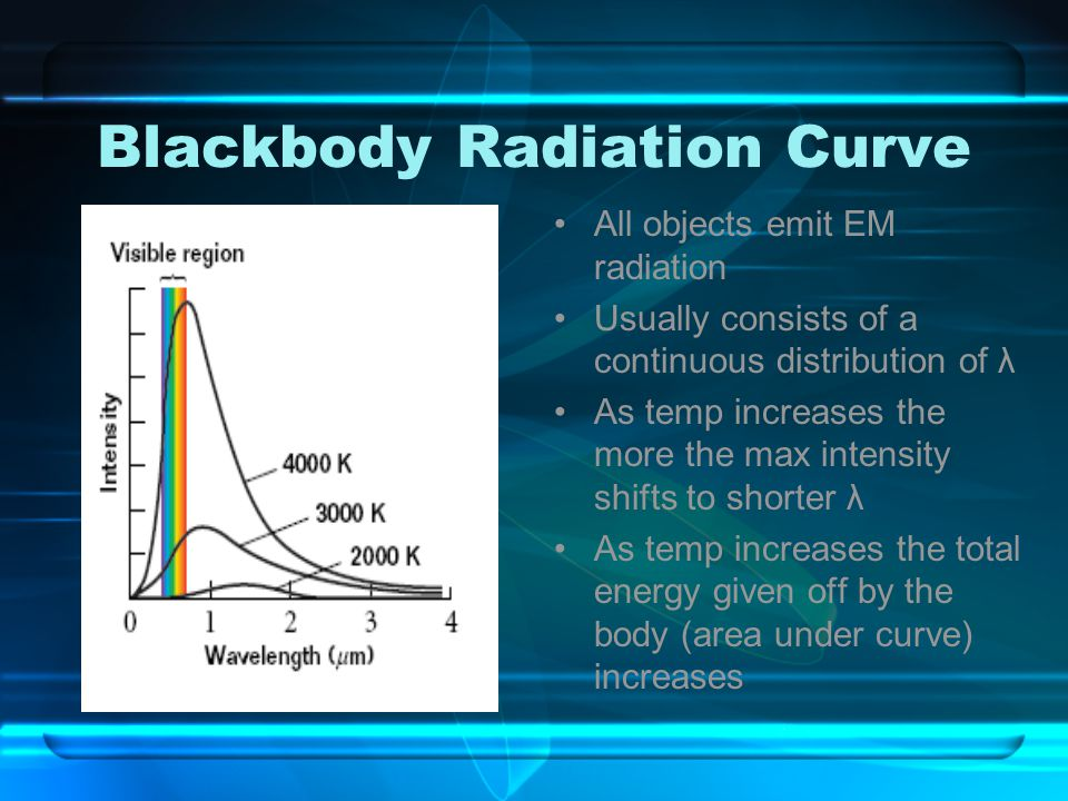 Blackbody Radiation Curve All objects emit EM radiation Usually consists of a continuous distribution of λ As temp increases the more the max intensit