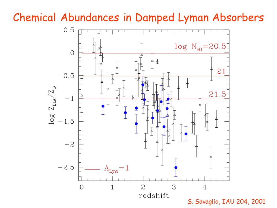 Chemical Abundances in Damped Lyman Absorbers S. Savaglio, IAU 204, 2001