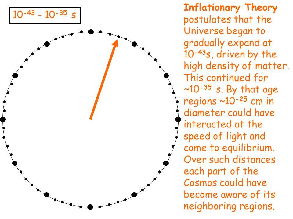 10 -43 - 10 -35 s Inflationary Theory postulates that the Universe began to gradually expand at 10 -43 s, driven by the high density of matter. This c