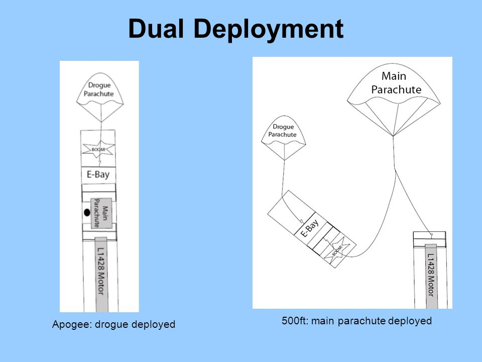 Dual Deployment 500ft: main parachute deployed Apogee: drogue deployed