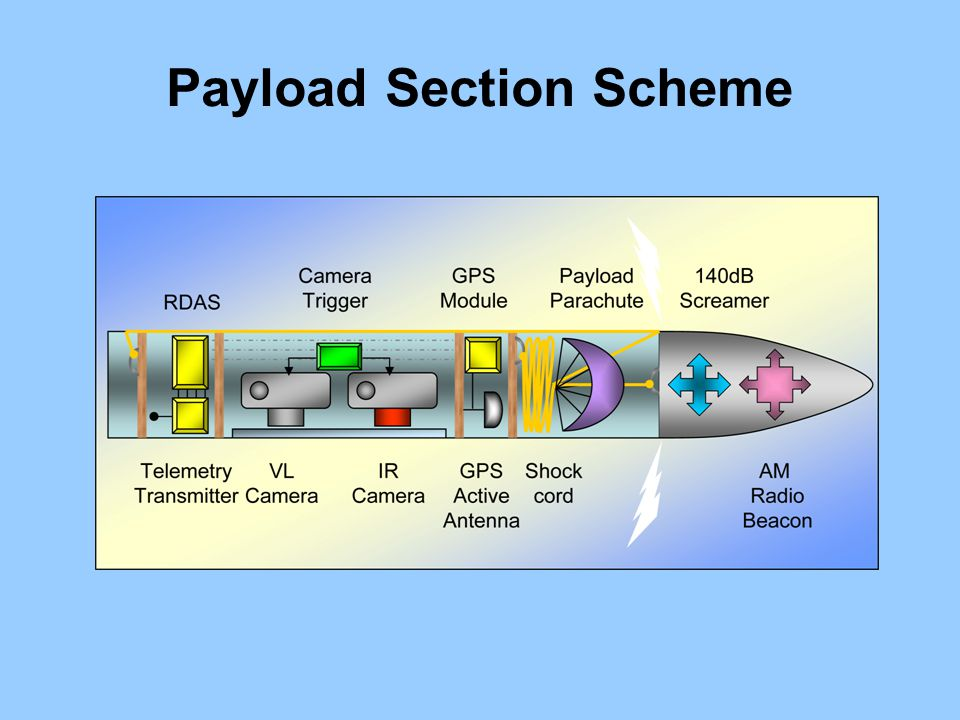 Payload Section Scheme