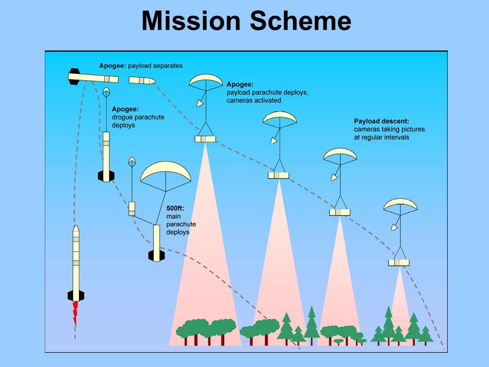 Mission Scheme