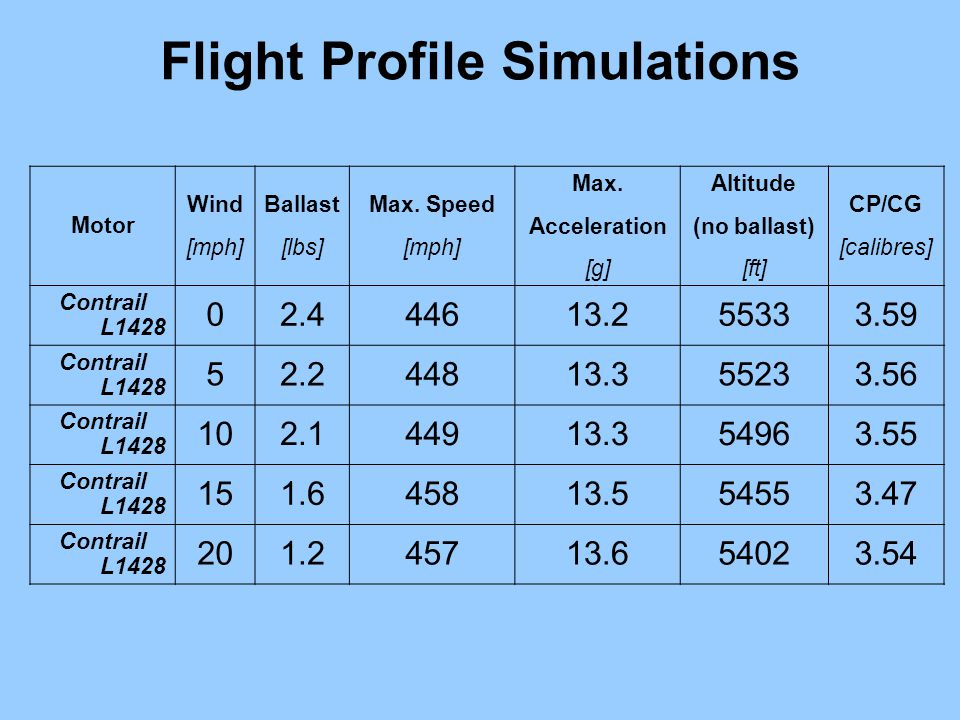 Flight Profile Simulations Motor Wind [mph] Ballast [lbs] Max.