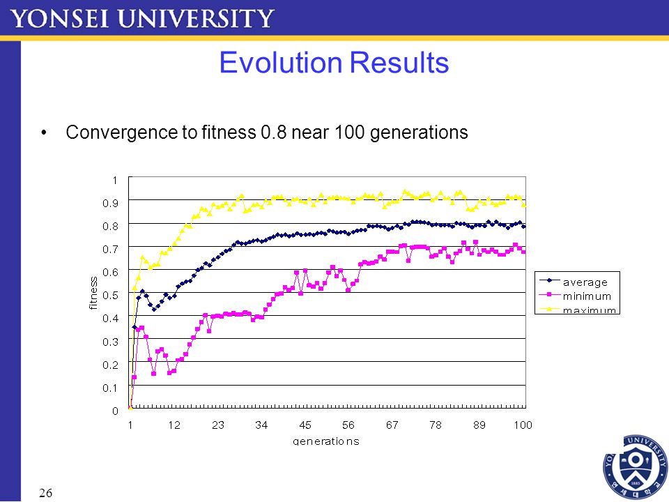 26 Evolution Results Convergence to fitness 0.8 near 100 generations