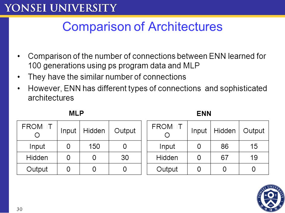 30 Comparison of Architectures Comparison of the number of connections between ENN learned for 100 generations using ps program data and MLP They have the similar number of connections However, ENN has different types of connections and sophisticated architectures FROM ╲ T O InputHiddenOutput Input08615 Hidden06719 Output000 FROM ╲ T O InputHiddenOutput Input01500 Hidden0030 Output000 MLP ENN