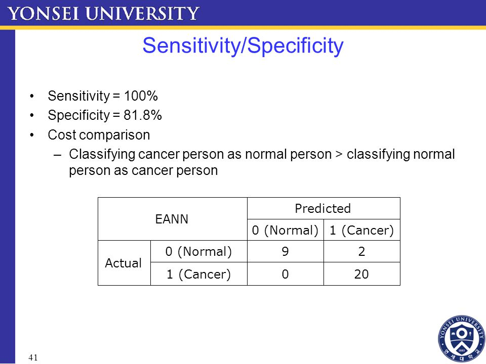 41 Sensitivity/Specificity Sensitivity = 100% Specificity = 81.8% Cost comparison –Classifying cancer person as normal person > classifying normal person as cancer person 2001 (Cancer) 290 (Normal) Actual 1 (Cancer)0 (Normal) Predicted EANN