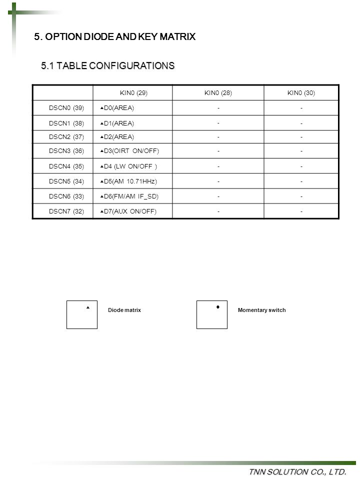 5. OPTION DIODE AND KEY MATRIX 5.1 TABLE CONFIGURATIONS TNN SOLUTION CO., LTD.