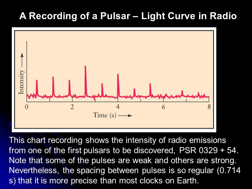 A Recording of a Pulsar – Light Curve in Radio This chart recording shows the intensity of radio emissions from one of the first pulsars to be discove