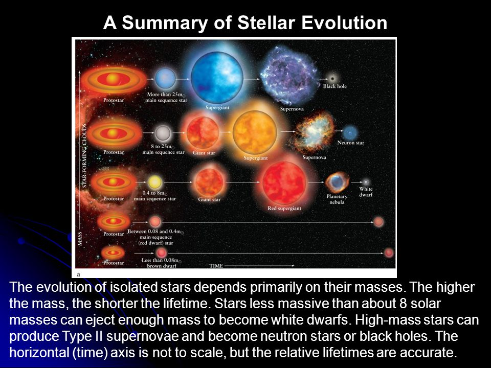 A Summary of Stellar Evolution The evolution of isolated stars depends primarily on their masses. The higher the mass, the shorter the lifetime. Stars