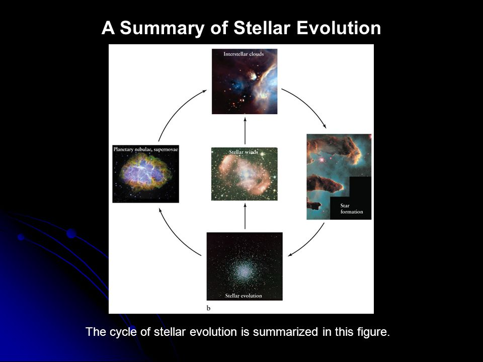 A Summary of Stellar Evolution The cycle of stellar evolution is summarized in this figure.