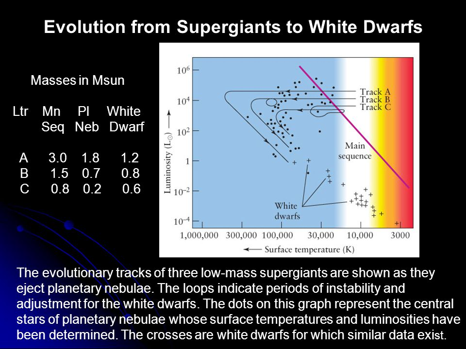 WHAT DID YOU THINK.What is a nova. How does it differ from a supernova.
