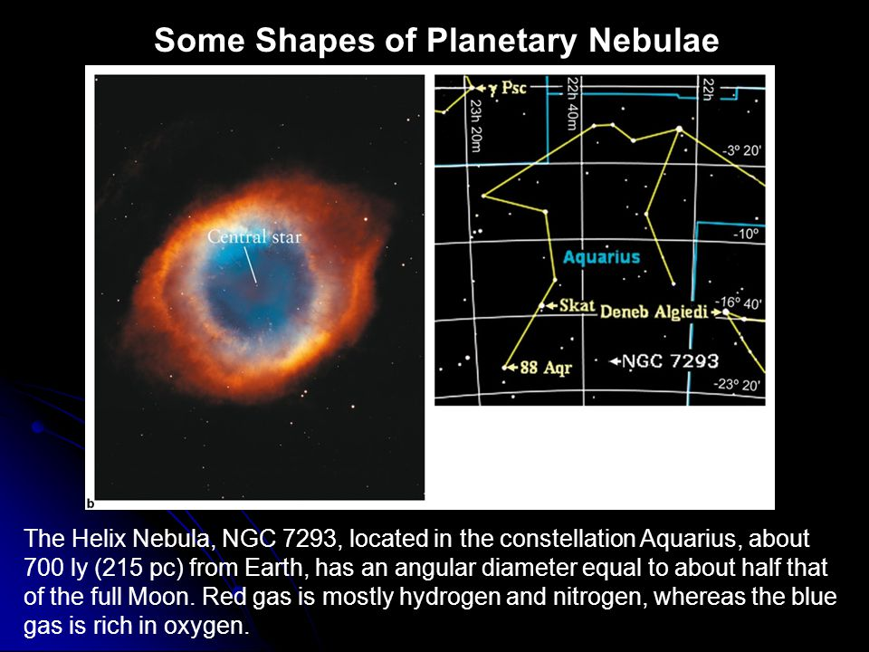 Some Shapes of Planetary Nebulae The Helix Nebula, NGC 7293, located in the constellation Aquarius, about 700 ly (215 pc) from Earth, has an angular d