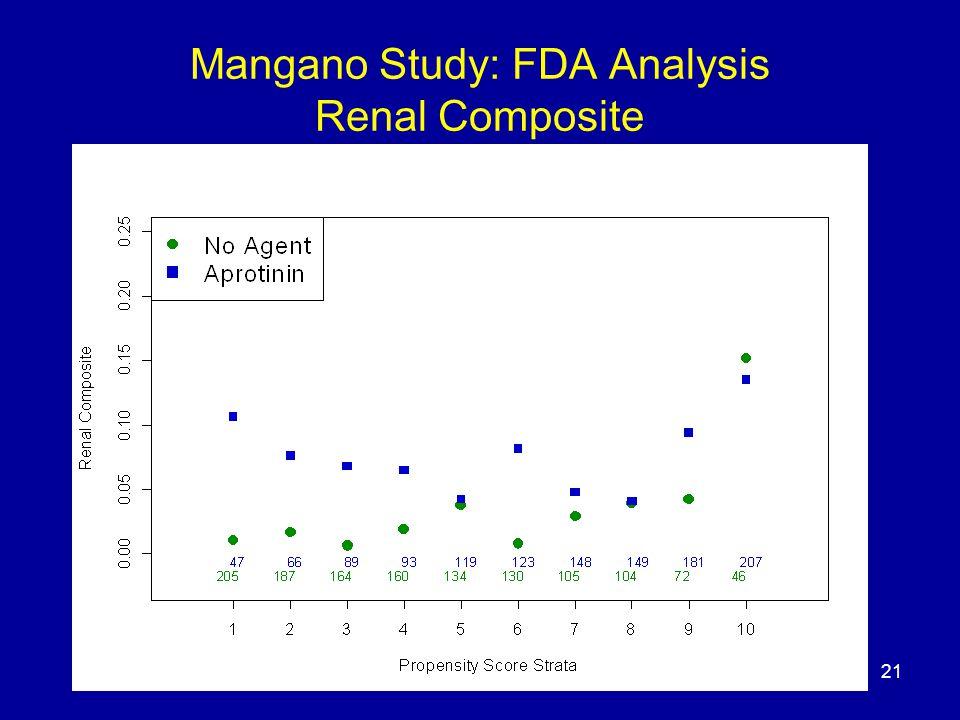 21 Mangano Study: FDA Analysis Renal Composite