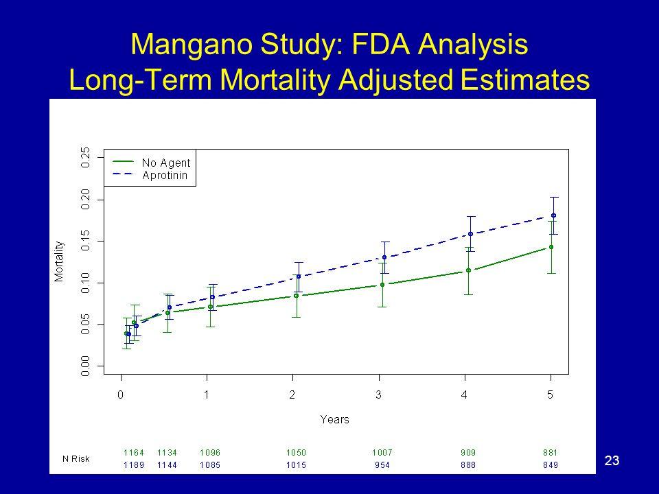 23 Mangano Study: FDA Analysis Long-Term Mortality Adjusted Estimates