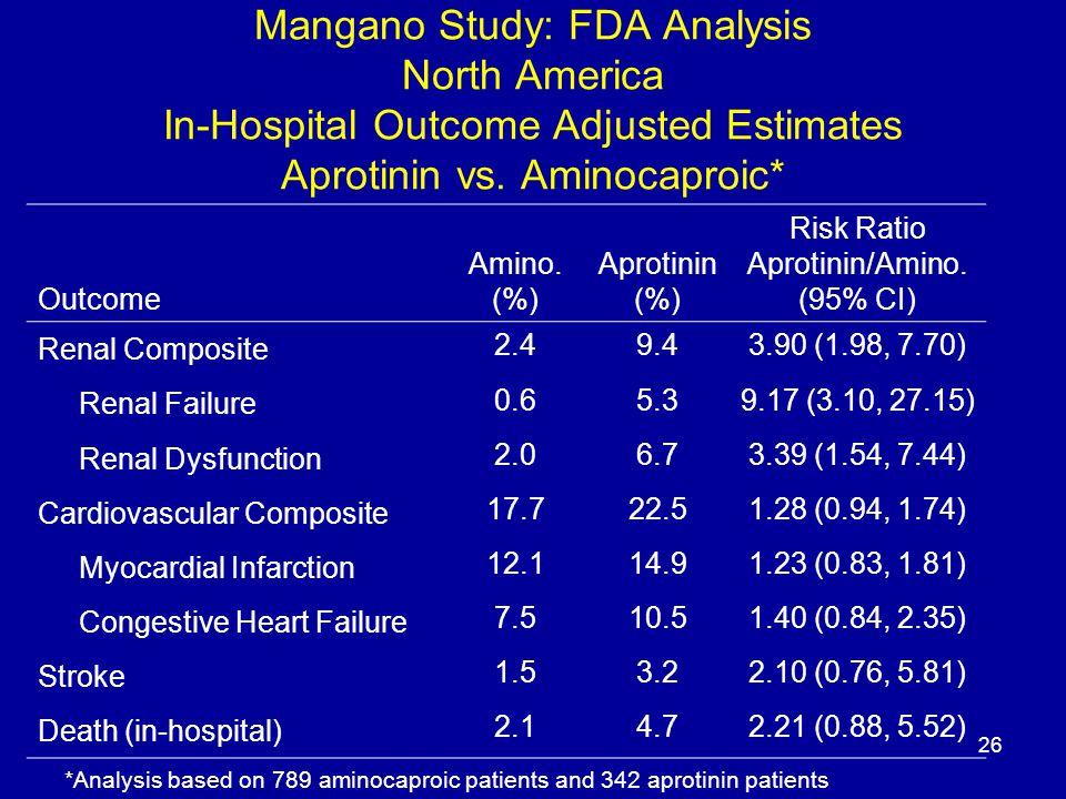26 Mangano Study: FDA Analysis North America In-Hospital Outcome Adjusted Estimates Aprotinin vs.