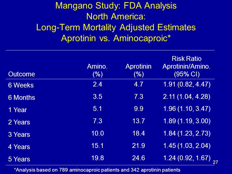 27 Mangano Study: FDA Analysis North America: Long-Term Mortality Adjusted Estimates Aprotinin vs.