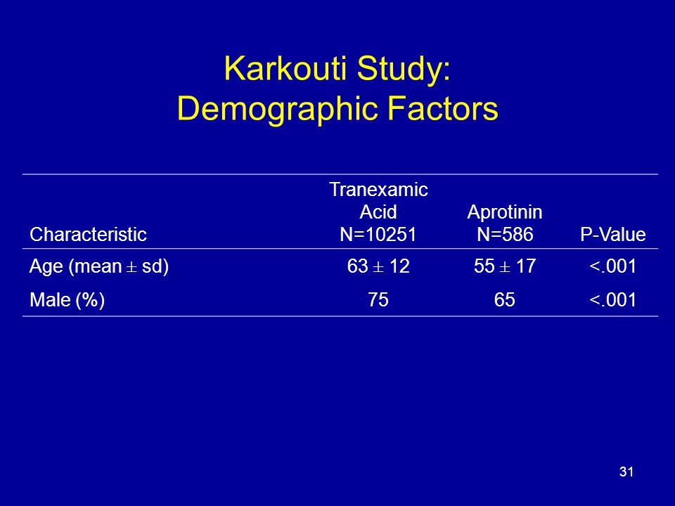 31 Karkouti Study: Demographic Factors Characteristic Tranexamic Acid N=10251 Aprotinin N=586P-Value Age (mean ± sd)63 ± 1255 ± 17<.001 Male (%)7565<.001