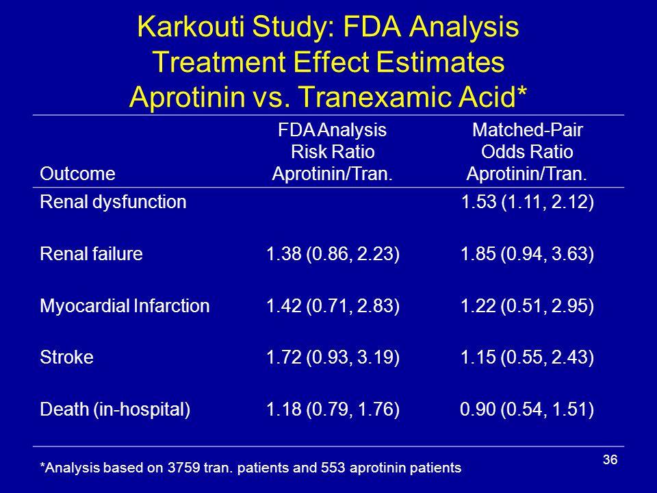 36 Karkouti Study: FDA Analysis Treatment Effect Estimates Aprotinin vs.