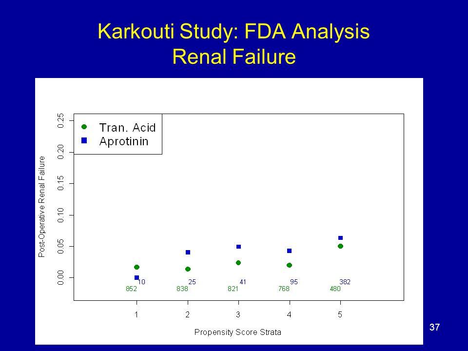 37 Karkouti Study: FDA Analysis Renal Failure