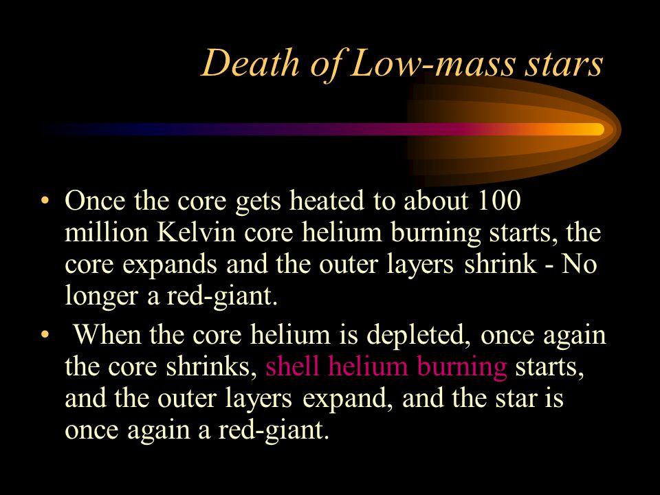 The Mass-Radius Relationship for white dwarfs.
