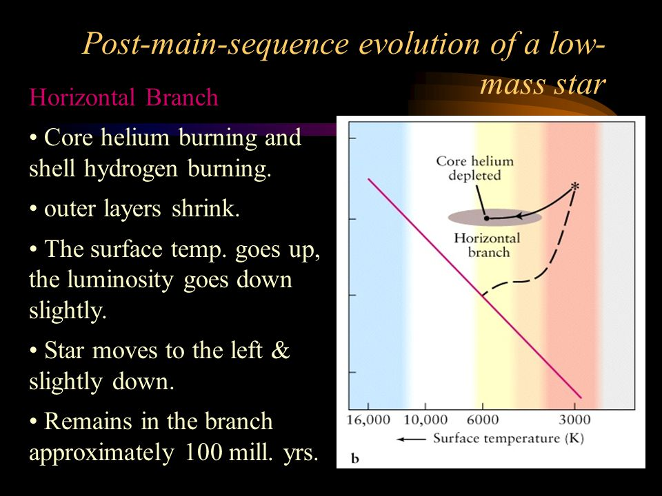 Post-main-sequence evolution of a low- mass star Asymptotic Giant Branch (AGB) Core helium depleted.