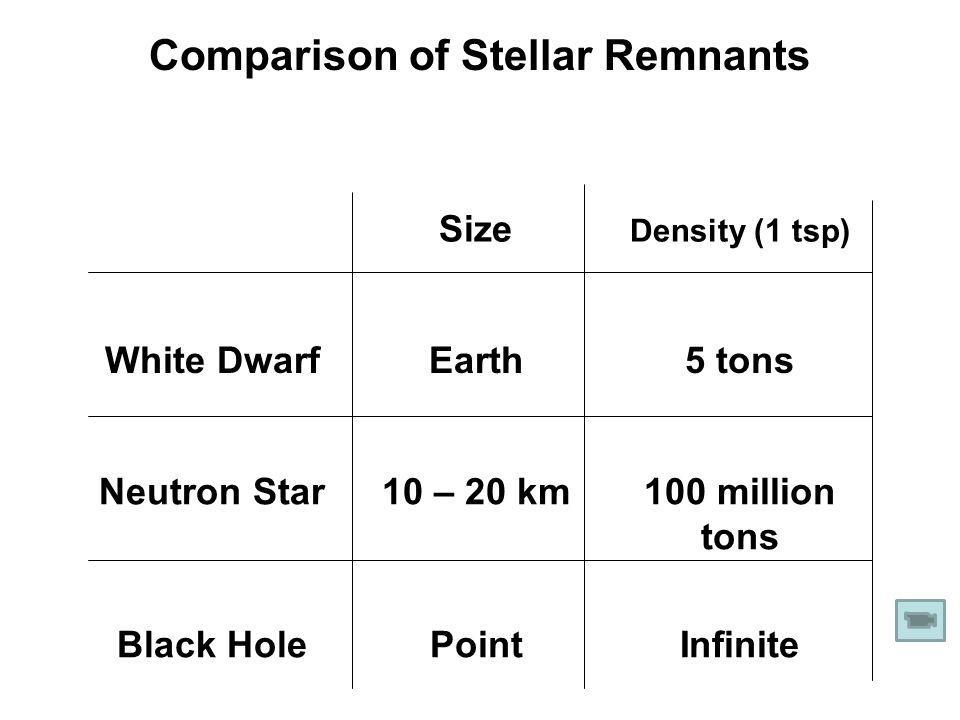 Comparison of Stellar Remnants Size Density (1 tsp) White DwarfEarth5 tons Neutron Star10 – 20 km100 million tons Black HolePointInfinite