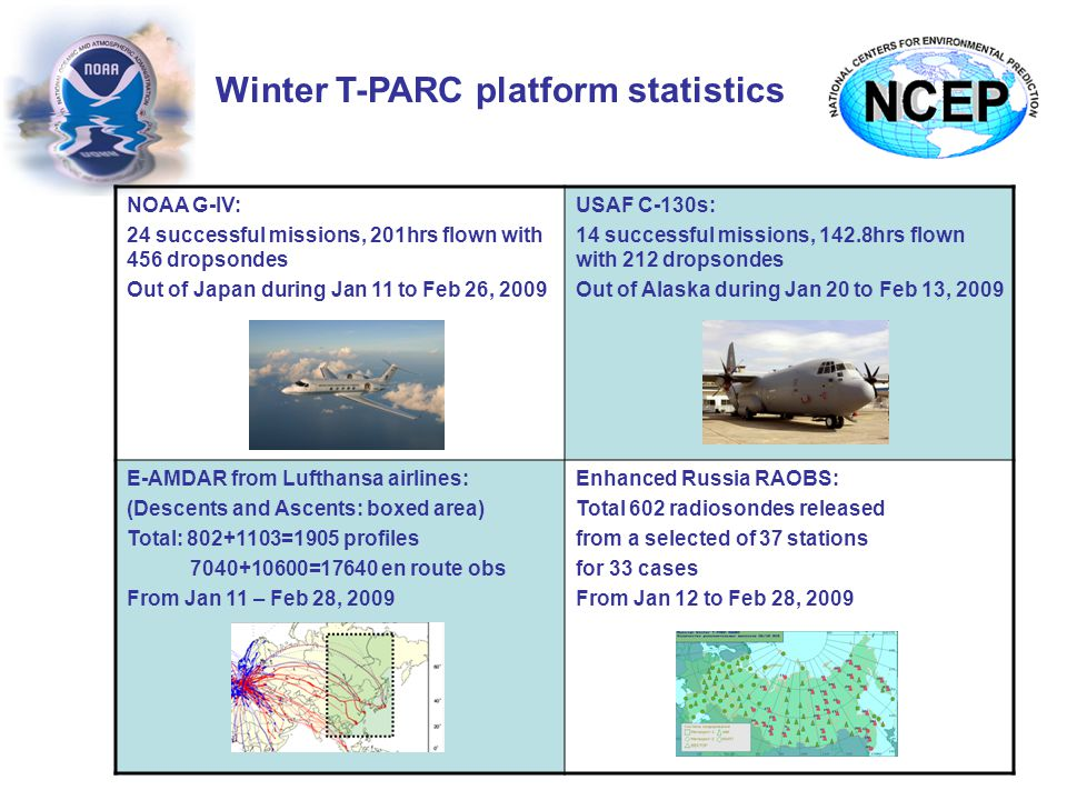 Winter T-PARC platform statistics NOAA G-IV: 24 successful missions, 201hrs flown with 456 dropsondes Out of Japan during Jan 11 to Feb 26, 2009 USAF C-130s: 14 successful missions, 142.8hrs flown with 212 dropsondes Out of Alaska during Jan 20 to Feb 13, 2009 E-AMDAR from Lufthansa airlines: (Descents and Ascents: boxed area) Total: 802+1103=1905 profiles 7040+10600=17640 en route obs From Jan 11 – Feb 28, 2009 Enhanced Russia RAOBS: Total 602 radiosondes released from a selected of 37 stations for 33 cases From Jan 12 to Feb 28, 2009