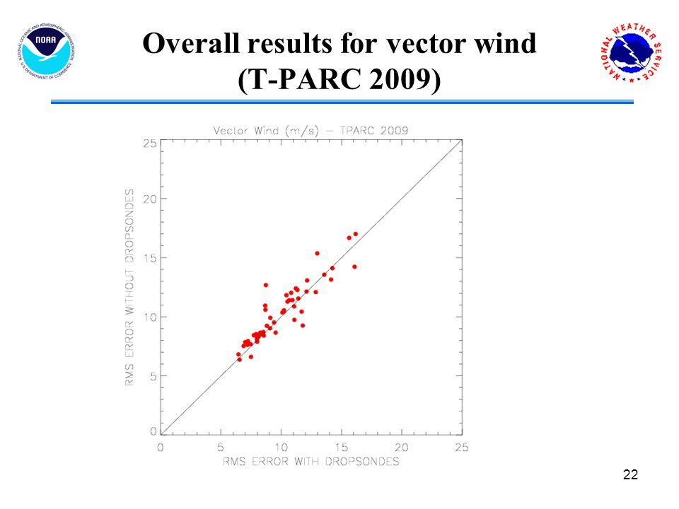 22 Overall results for vector wind (T-PARC 2009)