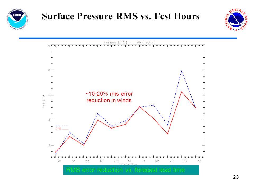 23 Surface Pressure RMS vs. Fcst Hours RMS error reduction vs.