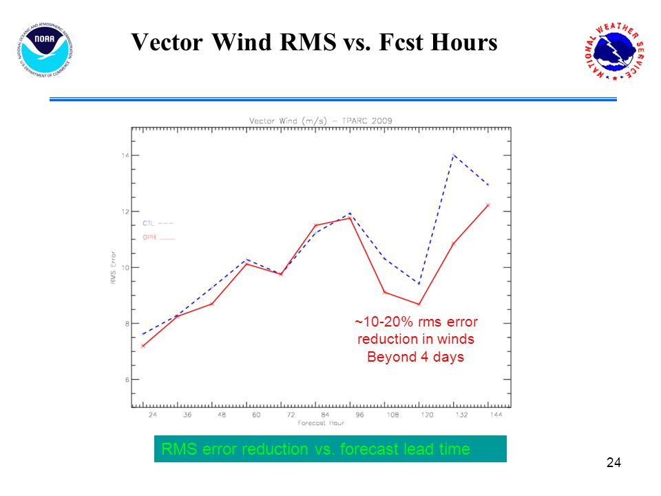 24 Vector Wind RMS vs. Fcst Hours RMS error reduction vs.