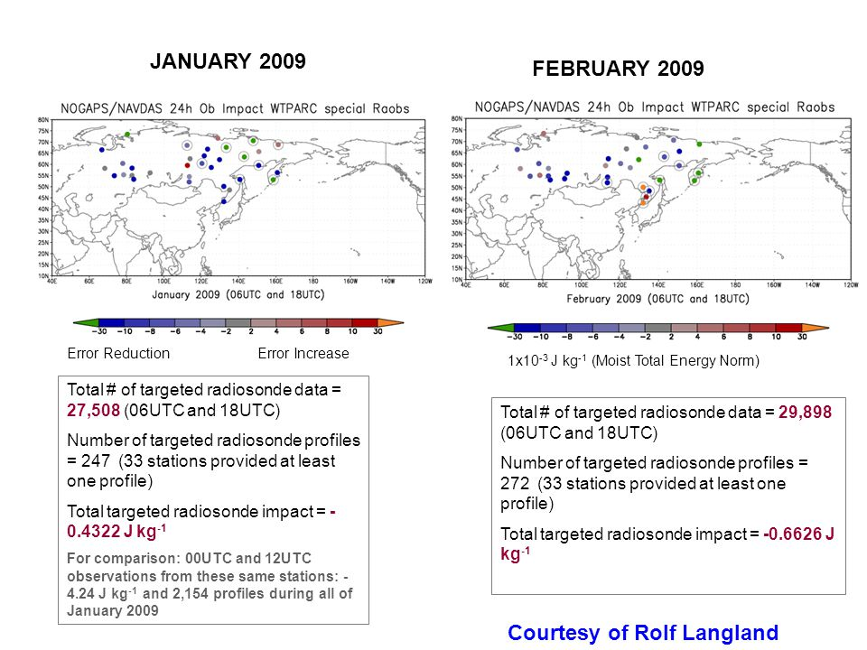 FEBRUARY 2009 1x10 -3 J kg -1 (Moist Total Energy Norm) Total # of targeted radiosonde data = 29,898 (06UTC and 18UTC) Number of targeted radiosonde profiles = 272 (33 stations provided at least one profile) Total targeted radiosonde impact = -0.6626 J kg -1 JANUARY 2009 Error Reduction Error Increase Total # of targeted radiosonde data = 27,508 (06UTC and 18UTC) Number of targeted radiosonde profiles = 247 (33 stations provided at least one profile) Total targeted radiosonde impact = - 0.4322 J kg -1 For comparison: 00UTC and 12UTC observations from these same stations: - 4.24 J kg -1 and 2,154 profiles during all of January 2009 1x10 -3 J kg -1 (Moist Total Energy Norm) Courtesy of Rolf Langland