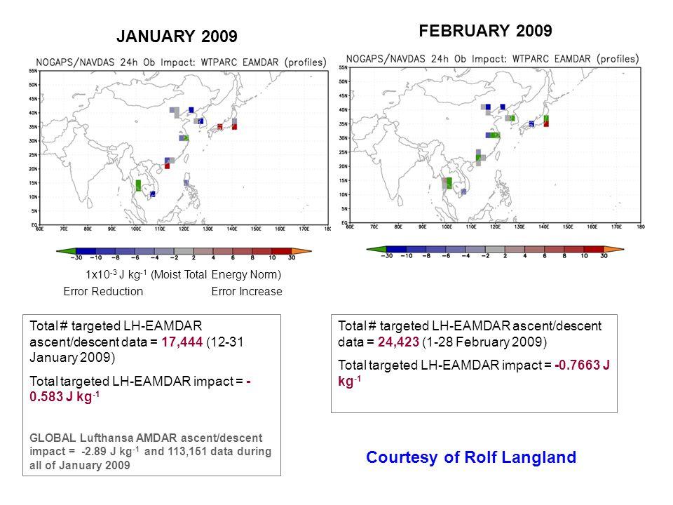 1x10 -3 J kg -1 (Moist Total Energy Norm) Error Reduction Error Increase Total # targeted LH-EAMDAR ascent/descent data = 17,444 (12-31 January 2009) Total targeted LH-EAMDAR impact = - 0.583 J kg -1 GLOBAL Lufthansa AMDAR ascent/descent impact = -2.89 J kg -1 and 113,151 data during all of January 2009 JANUARY 2009 FEBRUARY 2009 Total # targeted LH-EAMDAR ascent/descent data = 24,423 (1-28 February 2009) Total targeted LH-EAMDAR impact = -0.7663 J kg -1 Courtesy of Rolf Langland