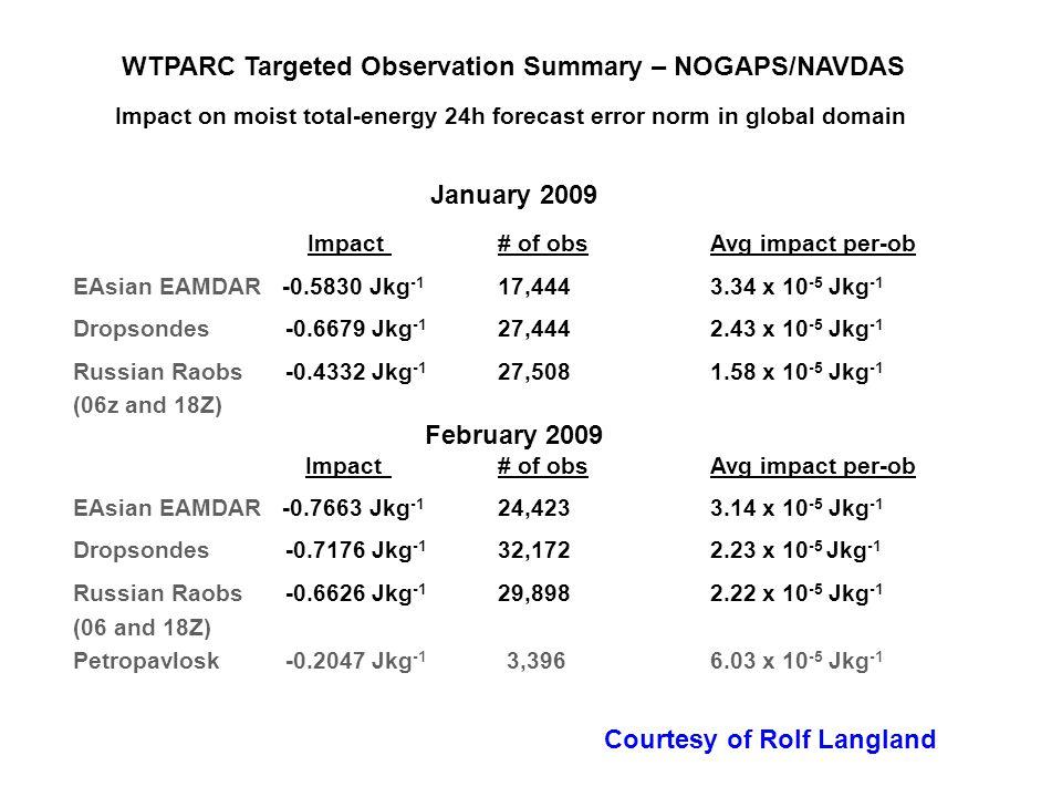 WTPARC Targeted Observation Summary – NOGAPS/NAVDAS Impact on moist total-energy 24h forecast error norm in global domain January 2009 Impact# of obs Avg impact per-ob EAsian EAMDAR -0.5830 Jkg -1 17,4443.34 x 10 -5 Jkg -1 Dropsondes -0.6679 Jkg -1 27,4442.43 x 10 -5 Jkg -1 Russian Raobs -0.4332 Jkg -1 27,5081.58 x 10 -5 Jkg -1 (06z and 18Z) February 2009 Impact# of obs Avg impact per-ob EAsian EAMDAR -0.7663 Jkg -1 24,4233.14 x 10 -5 Jkg -1 Dropsondes -0.7176 Jkg -1 32,1722.23 x 10 -5 Jkg -1 Russian Raobs -0.6626 Jkg -1 29,8982.22 x 10 -5 Jkg -1 (06 and 18Z) Petropavlosk -0.2047 Jkg -1 3,3966.03 x 10 -5 Jkg -1 Courtesy of Rolf Langland